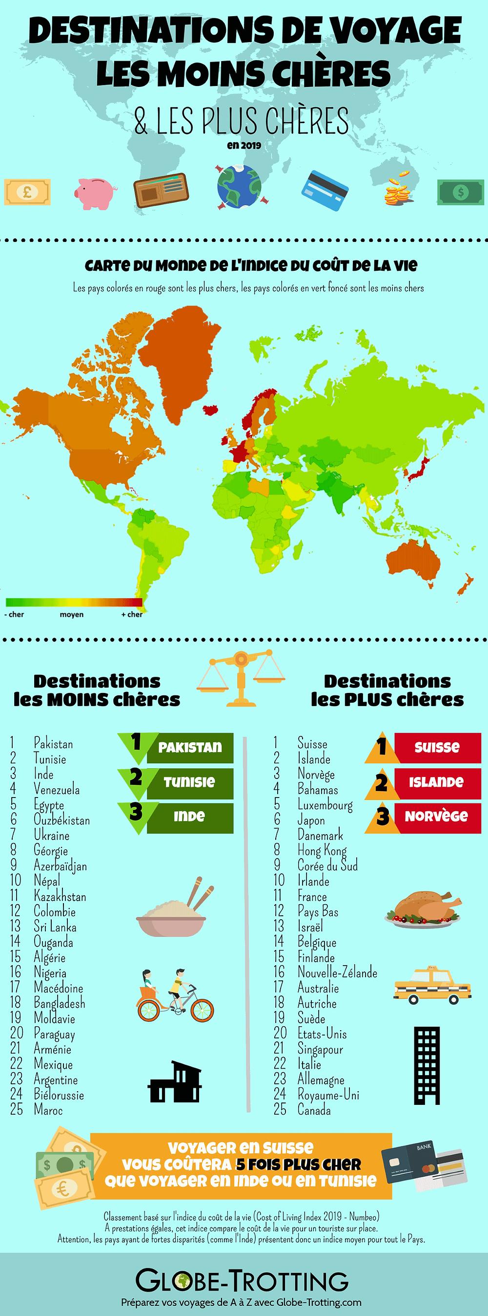 Infographie voyages les moins et plus chers du monde