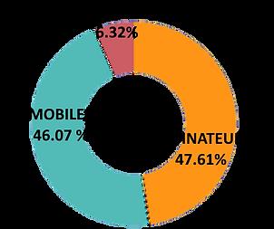 Blog voyage statistiques