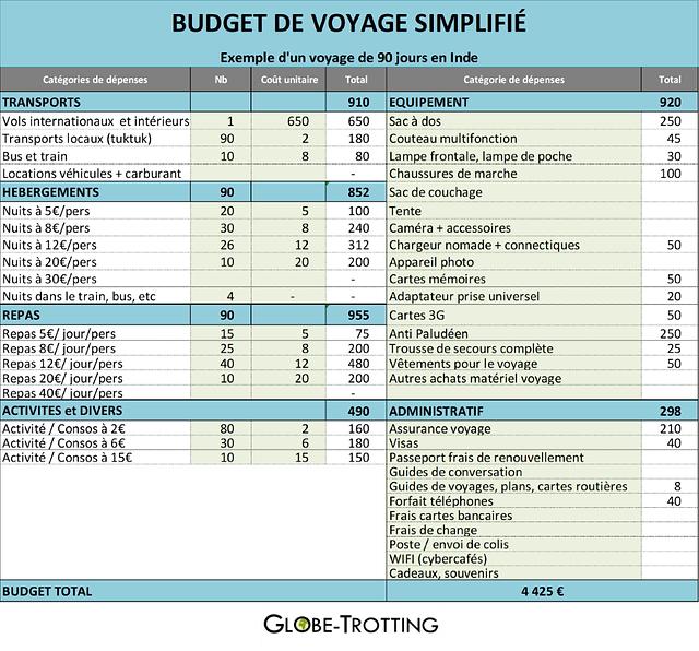 Budget de voyage excel