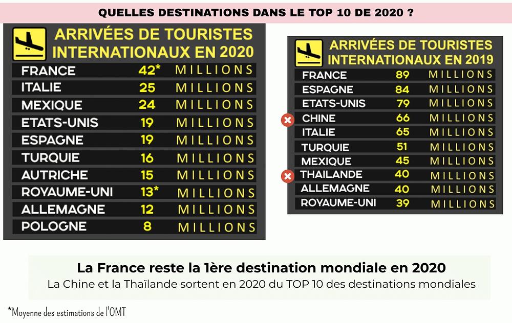 Pays les plus visités en 2020