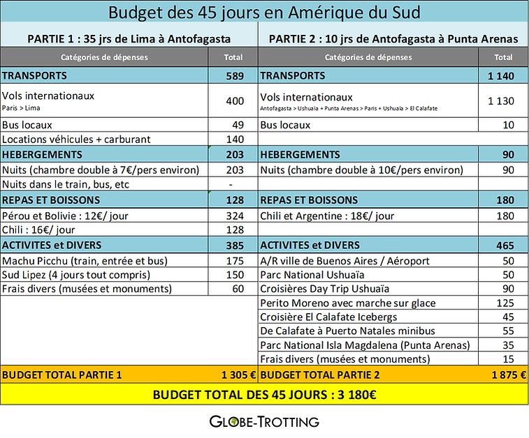 budget amerique du sud.png