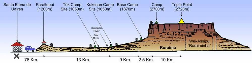 carte randonnée mont roraima