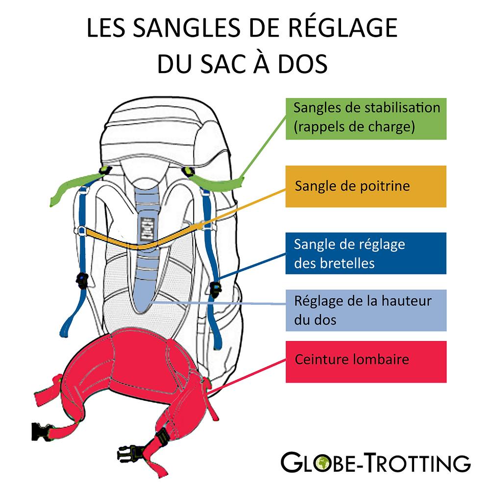 Réglages sac à dos voyage