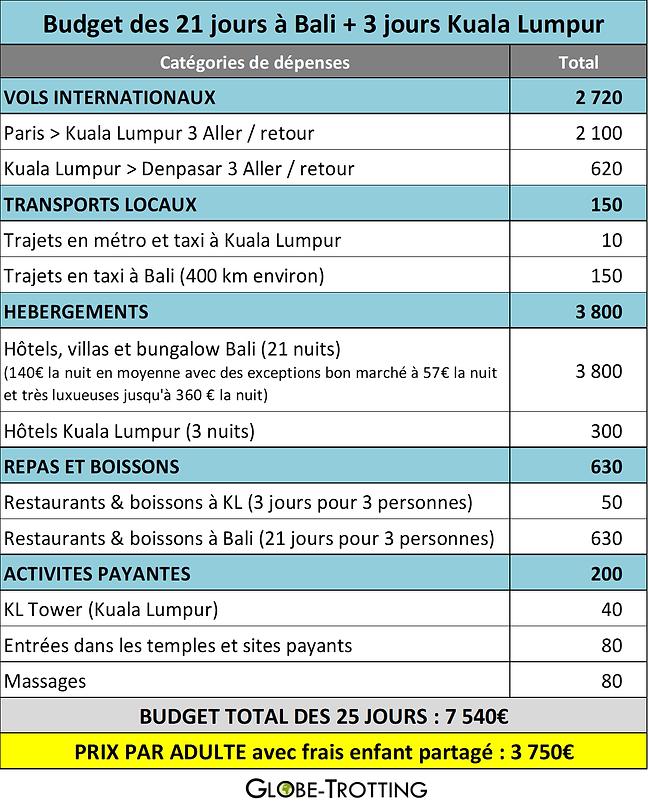 budget bali.png