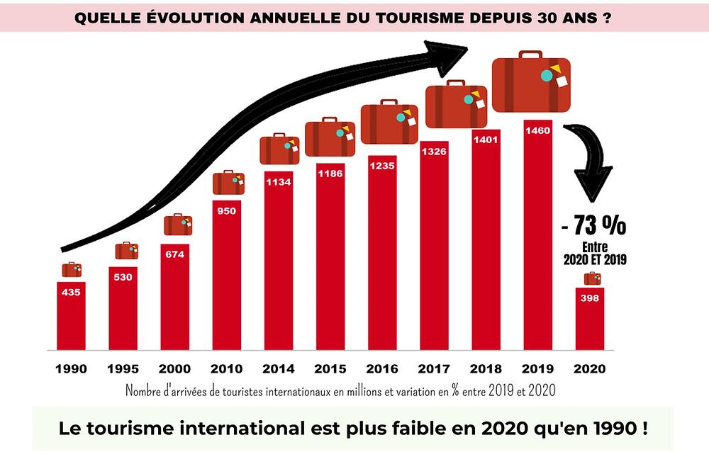 Tourisme 1990 2020 évolution covid