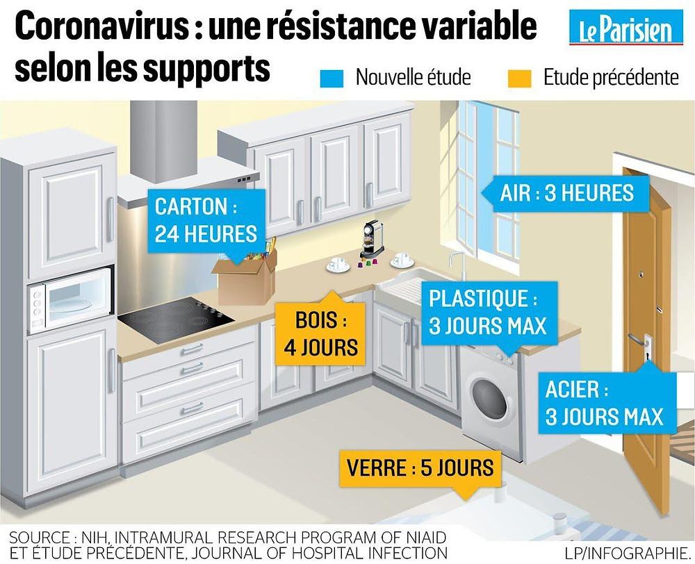 Résistance Coronavirus