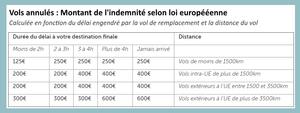 Vols annulés indemnité europe