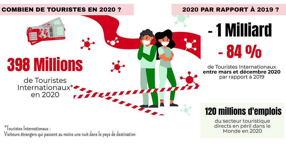 Chiffres clés du tourisme en 2020