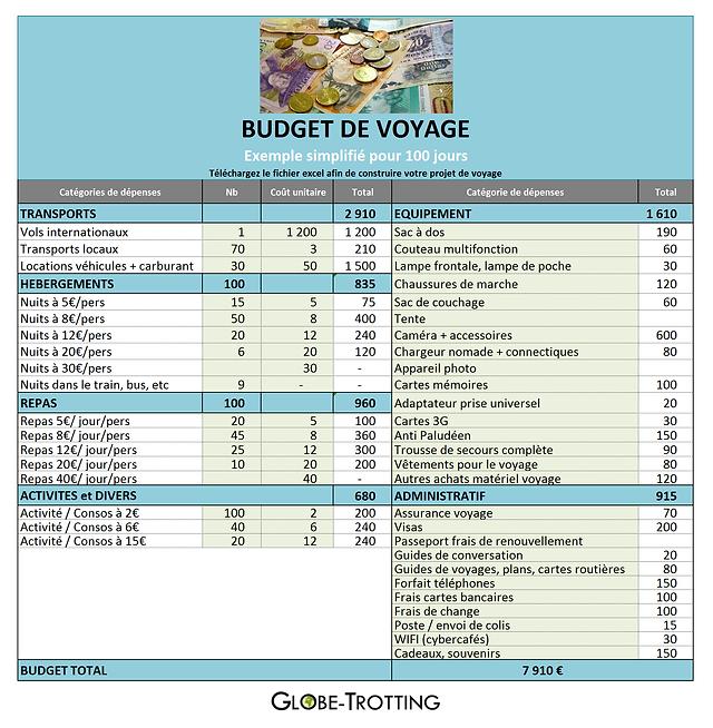 Fabulous Préparer son VOYAGE : Itinéraire et budget (fichiers excel) SP74