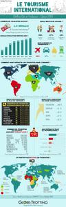 Tourisme 2018 2019 statistiques infographie