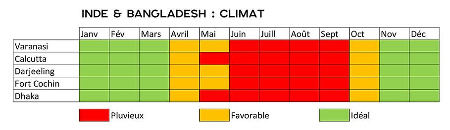 Climat Inde Bangladesh