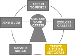 How to Create 'Plan B'