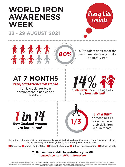 WIAW infographic