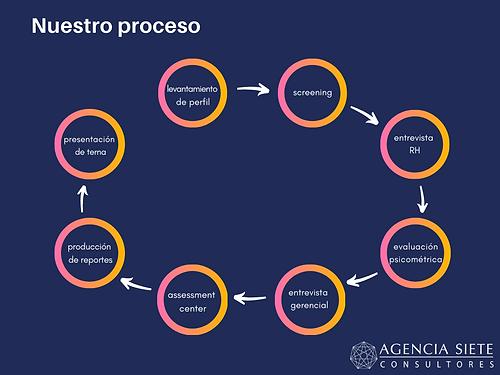 nuestro proceso.png