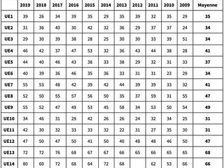 Taux de réussite nationaux du DCG sur les 10 dernières années