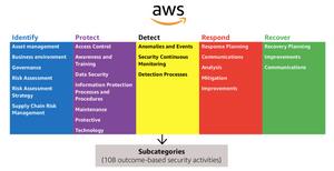 AWS Security Framework