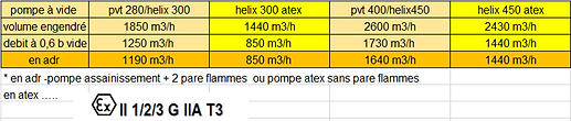 table atex adr pompe.png