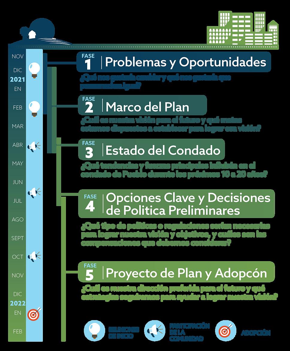 PuebloCO_ProjectTimeline_verticle_SP.png