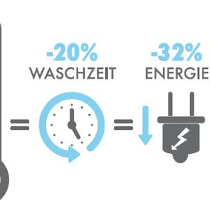 MayaTex - Reduktion Waschtemperatur, Energiebedarf & Schutz der Umwelt!