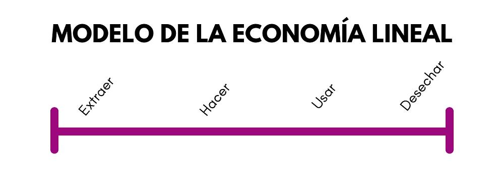 Linea del modelo de la economía tradicional o economía lineal