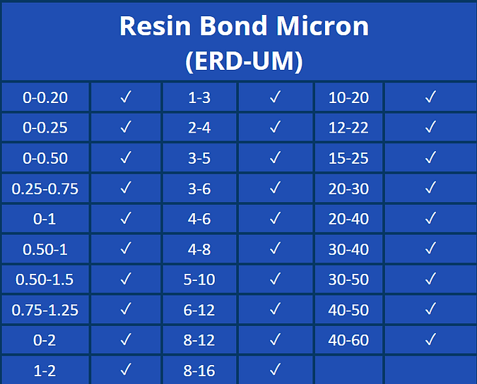 Resin Bond Micron-SIZE CHART.png.png