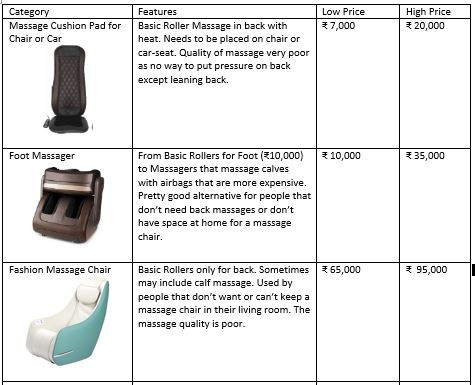 Foot massage and Car massager prices in Delhi, Mumbai, Bangalore