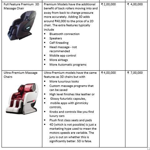 Price range for robotic automatic full body massage chairs in Chennai, Hyderabad, Bangalore, Mumbai, Delhi, Chandigarh, Shimla, Jaipur, Rajasthan, Agra
