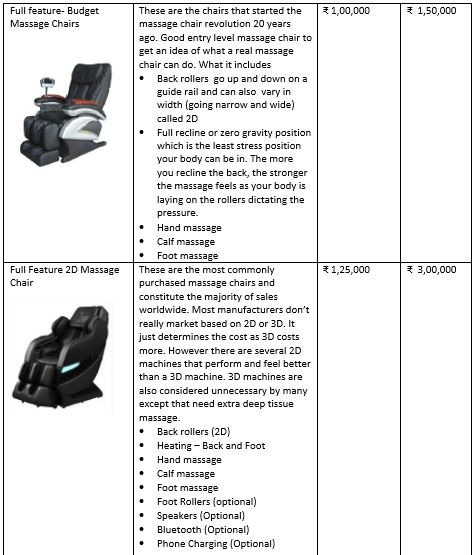 how much is the cost of a full body massage chair in cities in India like Mumbai, Delhi NCR, Gurgaon, Chandigarh, etc