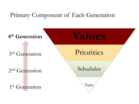 Fourth Generation Time Management