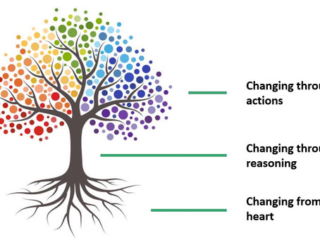Three Levels of Change