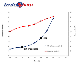 Working with Function Threshold Power