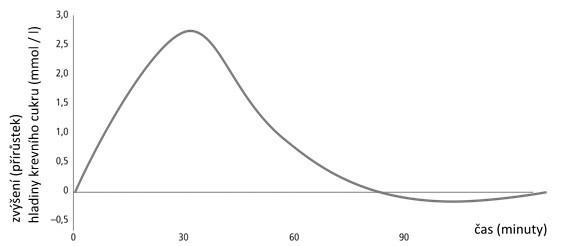 Koncentrace hladiny cukru v krvi po přijetí sacharidů v čase