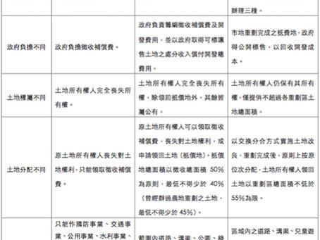 「區段徵收」就是一種土地炒作,全世界只剩臺灣還在實施