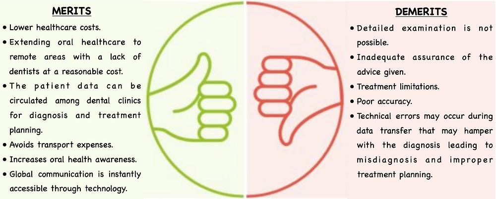 advantages vs disadvantages of teledentistry