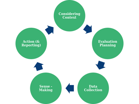 What is Program Evaluation?