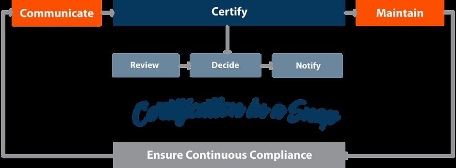 Brite-Program-Flow-Chart-Certification-i