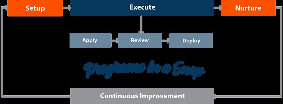 Brite-Program-Flow-Chart-Programs-in-a-S
