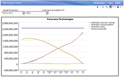 Technologies BI - IBM Cognos 8 et 10