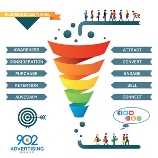 The Marketing Funnel is Changing
