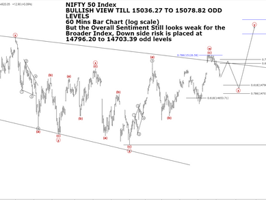 Elliot Wave Outlook for Nifty 50 Broader Index (Bearish Outlook)