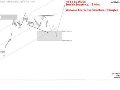 Elliot Wave View: Nifty Further Weakness Expected