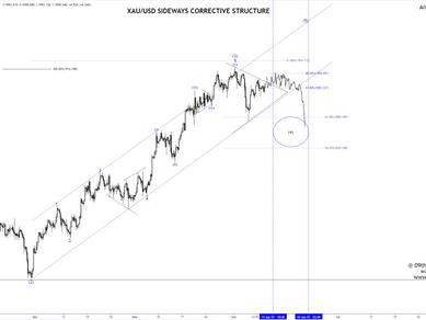 Elliot Wave View: Gold (XAUUSD) Bearish Seqeunce ahead