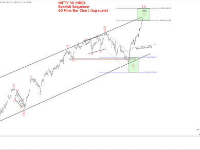 Elliot Wave View: Nifty 50 Index looking for a Pullback?
