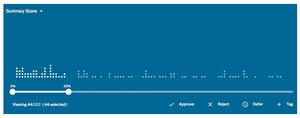Captura de pantalla de la interficie del moderador en Perspective. Cada punto representa un comentario. La barra inferior indica el porcentaje de probabilidades de que los comentarios sean rechazados