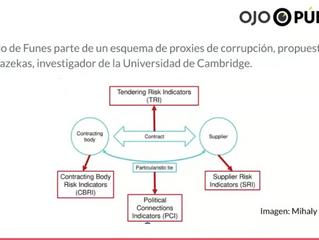 Cómo se creó Funes: un algoritmo que detecta la corrupción en contrataciones del sector público
