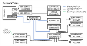 Network Types Diagram