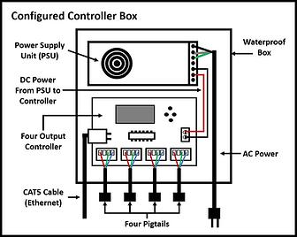 Controller Box Diagram