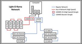Diagram | Light-O-Rama Network