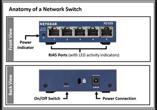 Diagram   Anatomy of a Switch
