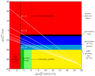 Planck mass graph
